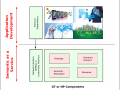 Semantic as a service.  GT and NP Components.